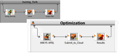 Figure 2: Simple workflow in Ansys optiSLang: Optimizing a classic mechanical model while solving on Cloud