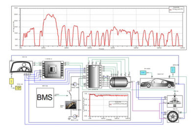 Electrified Powertrain System Integration