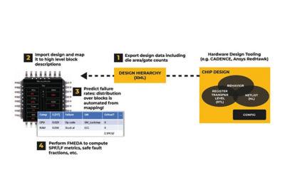 Image of Ansys medini analyze workflow