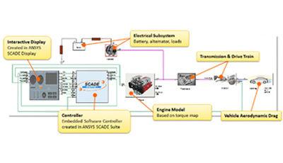 2020-12-scade-test-system-in-the-loop-testing-lp.jpg