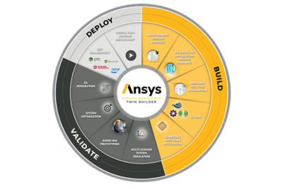 Ansys Digital Twin Builder