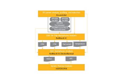 Image depicting Ansys Redhawk-SC design workflow