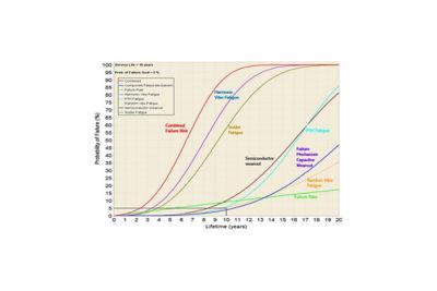 2021 - 01 -电子产品可靠性simulation.jpg