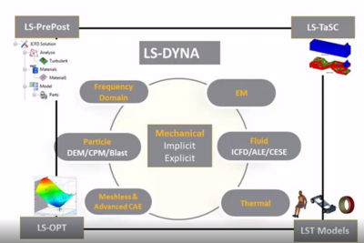 Watch Ansys LS-Dyna Overview