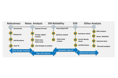 Image depicting Ansys Totem workflow
