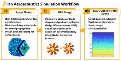 acoustic simulations