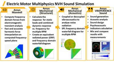acoustic simulations- motor
