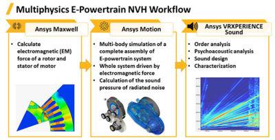 acoustic simulations powertrain