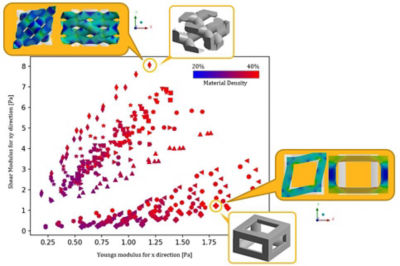 A Faster Way to Develop and Optimize Materials
