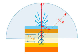 Ansys SPEOS interoperability for display design