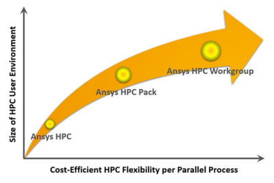 Ansys HPC licensing