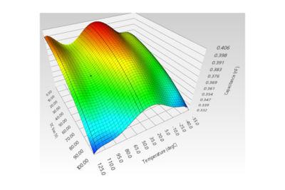 Temperature-dependent matrials in ac solver