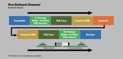 Components of typical 224 Gbps signal channel