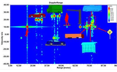 Range-Doppler map using HFSS SBR