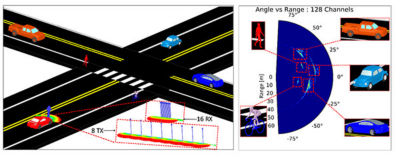 Full-scale traffic scene and its azimuthal range-angle map