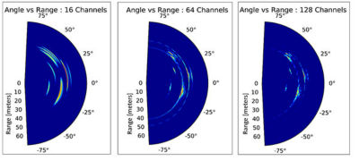 Evaluating the impact of the number of channels on the DoA estimation resolution