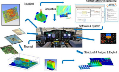 5-trends-aerospace-industry-multiphysics-simulation-multiphysics.jpg
