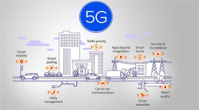 5G Trend Analysis