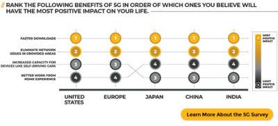5G survey: What are the benefits of 5G?