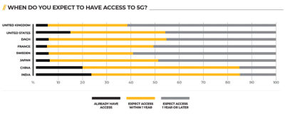 When do you expect to have access to 5g