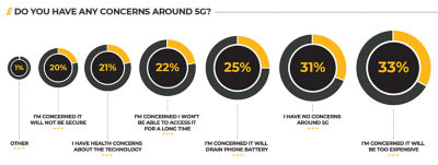 Do you have any concerns around 5g
