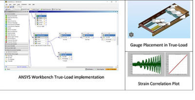 ANSYS-Workbench-And-True-Load.jpg