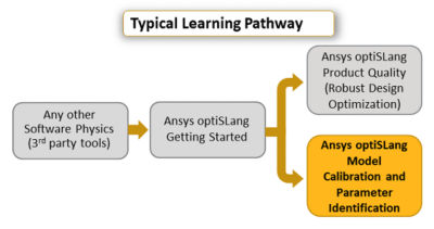 Ansys optiSLang Model Calibration and Parameter Identification.png