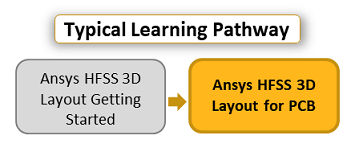 Ansys-hfss-3d-layout-for-pcb.png