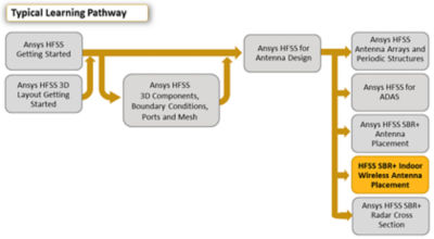 Ansys-hfss-sbr-indoor-wireless-antenna-placement.png