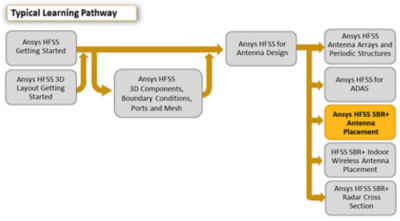 Ansys-hfss-sbr-plus-antenna-placement_pathway.png.png