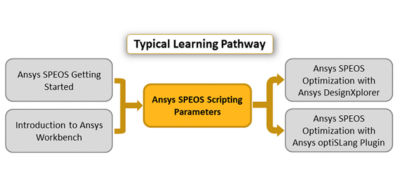 Ansys-speos-scripting-parameters.png