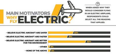 Electrification Aero Global - Survey Infographics