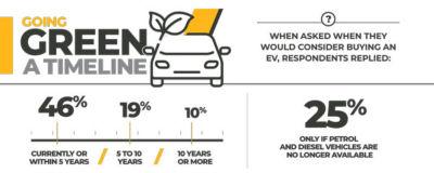 Electrification Auto Global - Survey Infographics