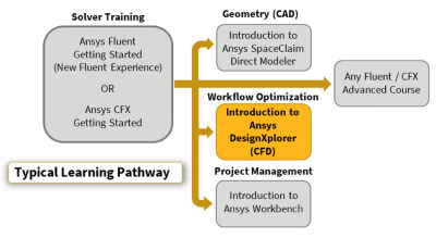 Introduction to Ansys DesignXplorer-Pathway.png