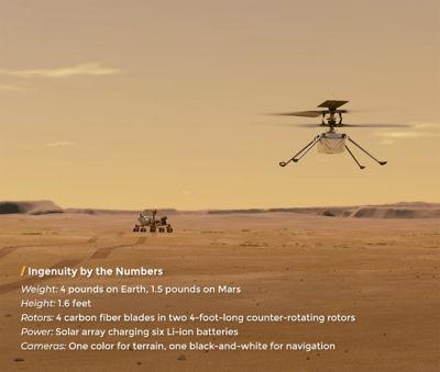 An illustration of NASA's Ingenuity helicopter flying on Mars. Credit: NASA/JPL-Caltech