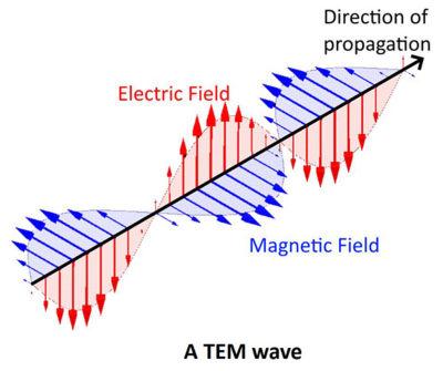 TEM-wave.jpg