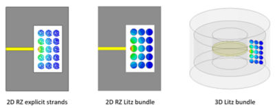 Using Litz Wire in Maxwell 2D and 3D Simulations