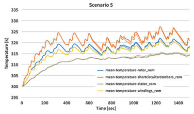 CFD vs. ROM comparison for the transient thermal responses