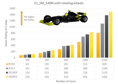 accelerating-automotive-cfd-F1.jpg