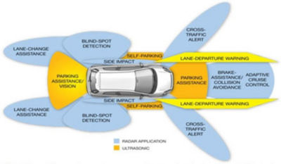 advanced-driver-assistance-systems-cps-approach-1.jpg