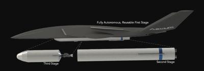 Aevum Ravn-X and model