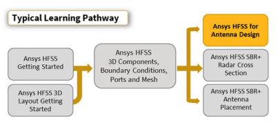 ansys hfss-antenna-design-pathway.png