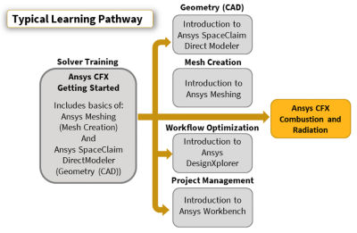 ansys-cfx-combustion-and-radiation.png
