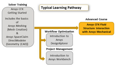 ansys-cfx-fluid-structure-interaction-with-ansys-mechanical.png
