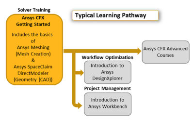 ansys-cfx-getting-started.png