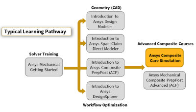 ansys-composite-cure-simulation.png
