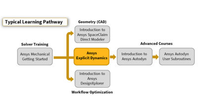 ansys-explicit-dynamics-pathway_r19-2.png