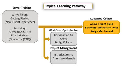 ansys-fluent-fluid-structure-interaction-with-ansys-mechanical_pathway.png