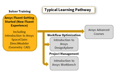ansys-fluent-getting-started-new-experience-pathway-2019r1.png