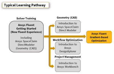 ansys-fluent-gradient-based-optimization_pathway-2020r1.png